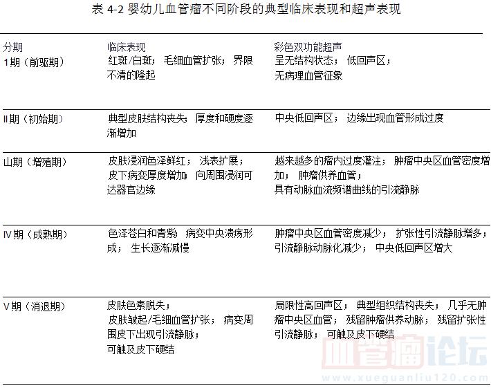 婴儿血管瘤的分期、分类(一)--前驱期_血管瘤论坛-中国血管瘤患者之家