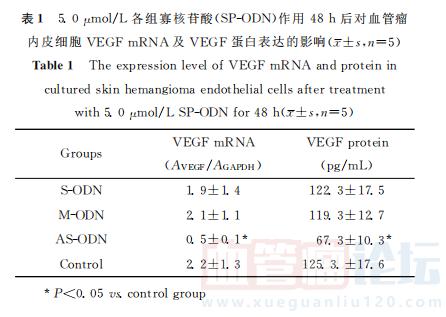 反义寡核苷酸对血管瘤内皮细胞vegF表达的影响_血管瘤论坛-中国血管瘤患者之家
