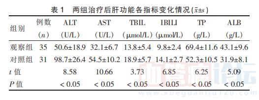 放射介入治疗肝海绵状血管瘤临床疗效评价_血管瘤论坛-中国血管瘤患者之家